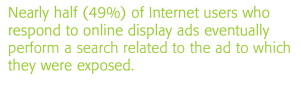 49 percent of respondents to online display ads perform a related search